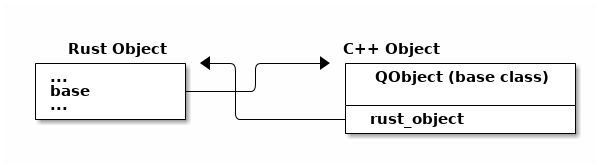 Integrating QML and Rust: Creating a QMetaObject at Compile Time